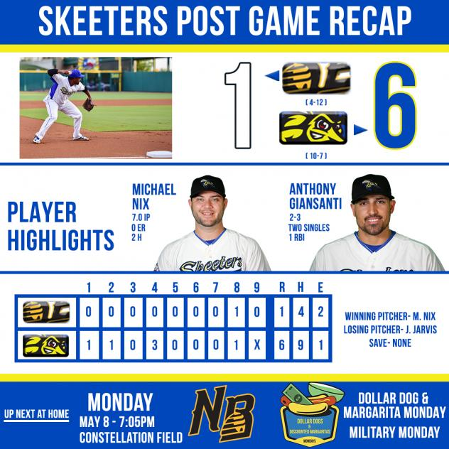 Skeeters Extend Winning Streak to Five Following a 6-1 Vicotry over the Bees; Sugar Land Leads Series 3-0.