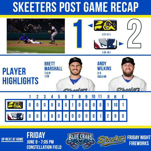 Strong Skeeters Pitching Ends in 2-1 Loss to Patriots Through 11