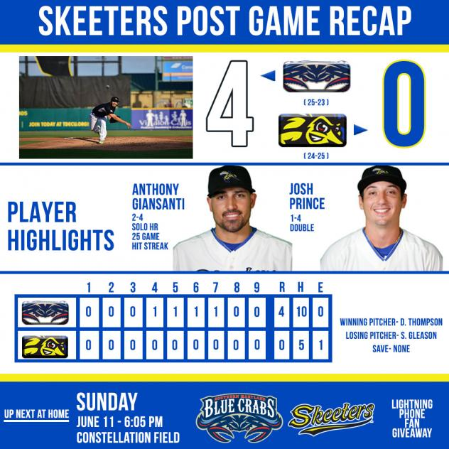 Skeeters Fall to Blue Crabs 4-0 in Second Game of Series