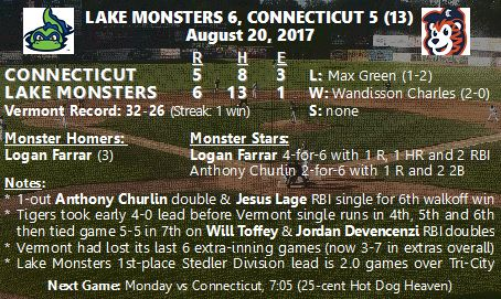 8/20 Vermont Game Story: Lake Monsters 6, Connecticut 5 (13 Innings)