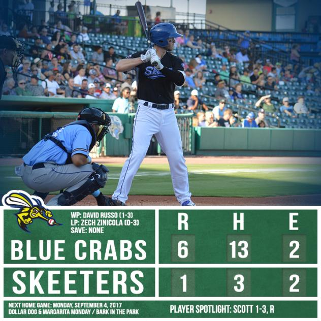 Skeeters Bats Quiet in 6-1 Loss to Blue Crabs