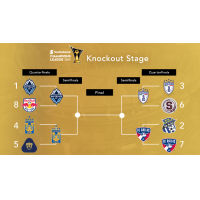 CCL Bracket: and Then There Were Four
