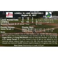 8/22 Vermont Game Story: Lowell 12, Lake Monsters 5